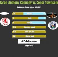 Aaron-Anthony Connolly vs Conor Townsend h2h player stats