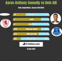 Aaron-Anthony Connolly vs Dele Alli h2h player stats