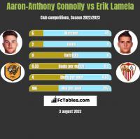 Aaron-Anthony Connolly vs Erik Lamela h2h player stats