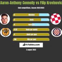 Aaron-Anthony Connolly vs Filip Krovinovic h2h player stats
