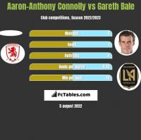 Aaron-Anthony Connolly vs Gareth Bale h2h player stats