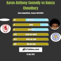 Aaron-Anthony Connolly vs Hamza Choudhury h2h player stats