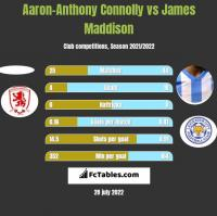 Aaron-Anthony Connolly vs James Maddison h2h player stats