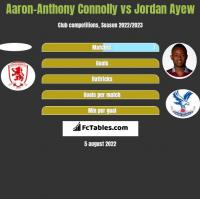 Aaron-Anthony Connolly vs Jordan Ayew h2h player stats
