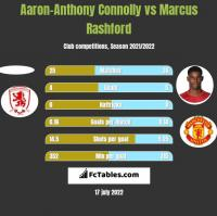 Aaron-Anthony Connolly vs Marcus Rashford h2h player stats