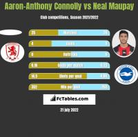 Aaron-Anthony Connolly vs Neal Maupay h2h player stats