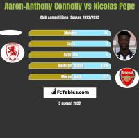 Aaron-Anthony Connolly vs Nicolas Pepe h2h player stats