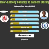 Aaron-Anthony Connolly vs Raheem Sterling h2h player stats