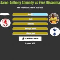 Aaron-Anthony Connolly vs Yves Bissouma h2h player stats