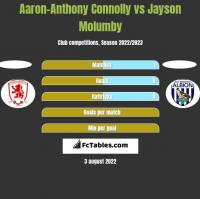 Aaron-Anthony Connolly vs Jayson Molumby h2h player stats