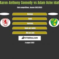Aaron-Anthony Connolly vs Adam Uche Idah h2h player stats