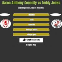 Aaron-Anthony Connolly vs Teddy Jenks h2h player stats