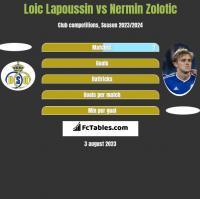 Loic Lapoussin vs Nermin Zolotic h2h player stats