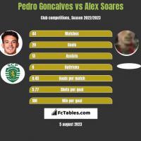 Pedro Goncalves vs Alex Soares h2h player stats
