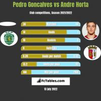 Pedro Goncalves vs Andre Horta h2h player stats
