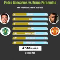 Pedro Goncalves vs Bruno Fernandes h2h player stats