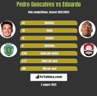 Pedro Goncalves vs Eduardo h2h player stats