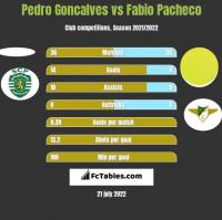 Pedro Goncalves vs Fabio Pacheco h2h player stats