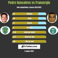 Pedro Goncalves vs Fransergio h2h player stats