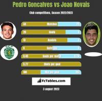 Pedro Goncalves vs Joao Novais h2h player stats