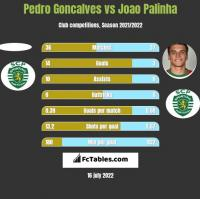 Pedro Goncalves vs Joao Palinha h2h player stats