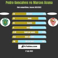 Pedro Goncalves vs Marcos Acuna h2h player stats