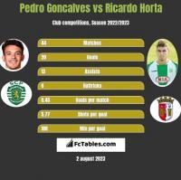 Pedro Goncalves vs Ricardo Horta h2h player stats