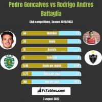 Pedro Goncalves vs Rodrigo Andres Battaglia h2h player stats