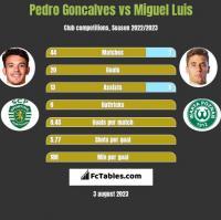 Pedro Goncalves vs Miguel Luis h2h player stats
