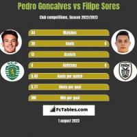 Pedro Goncalves vs Filipe Sores h2h player stats