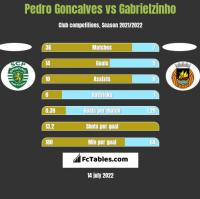 Pedro Goncalves vs Gabrielzinho h2h player stats