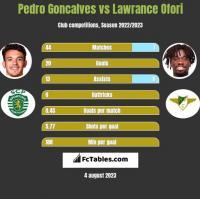 Pedro Goncalves vs Lawrance Ofori h2h player stats