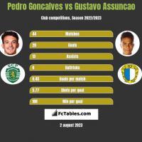 Pedro Goncalves vs Gustavo Assuncao h2h player stats
