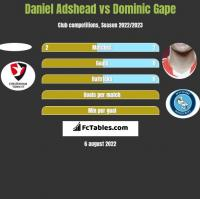 Daniel Adshead vs Dominic Gape h2h player stats