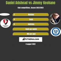 Daniel Adshead vs Jimmy Keohane h2h player stats