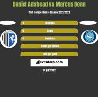Daniel Adshead vs Marcus Bean h2h player stats