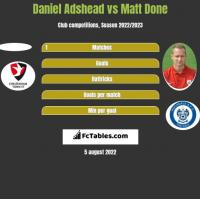 Daniel Adshead vs Matt Done h2h player stats