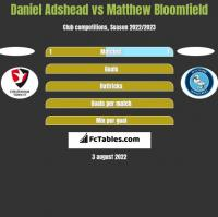 Daniel Adshead vs Matthew Bloomfield h2h player stats
