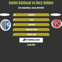 Daniel Adshead vs Rory Holden h2h player stats