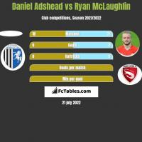 Daniel Adshead vs Ryan McLaughlin h2h player stats