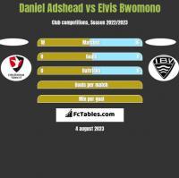 Daniel Adshead vs Elvis Bwomono h2h player stats