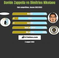Davide Zappella vs Dimitrios Nikolaou h2h player stats