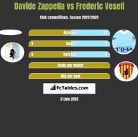 Davide Zappella vs Frederic Veseli h2h player stats