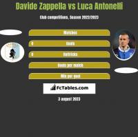 Davide Zappella vs Luca Antonelli h2h player stats