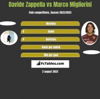 Davide Zappella vs Marco Migliorini h2h player stats