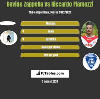 Davide Zappella vs Riccardo Fiamozzi h2h player stats