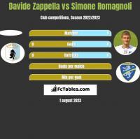 Davide Zappella vs Simone Romagnoli h2h player stats