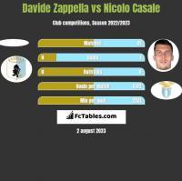 Davide Zappella vs Nicolo Casale h2h player stats