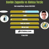 Davide Zappella vs Aleksa Terzic h2h player stats