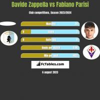 Davide Zappella vs Fabiano Parisi h2h player stats